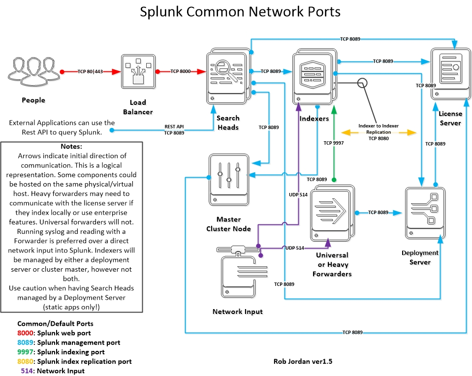 Splunk-Common-Network-Ports-ver1.5
